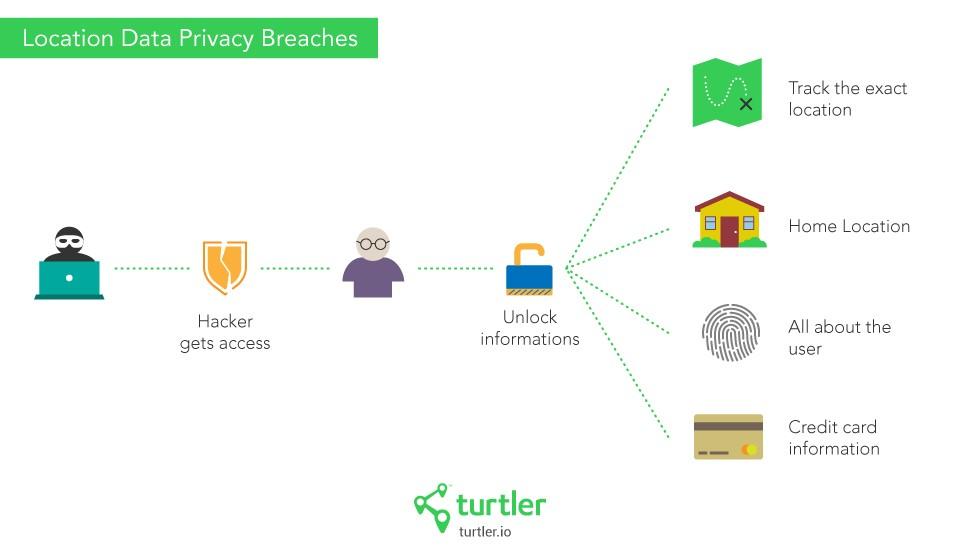Location Data Privacy Breach Risks