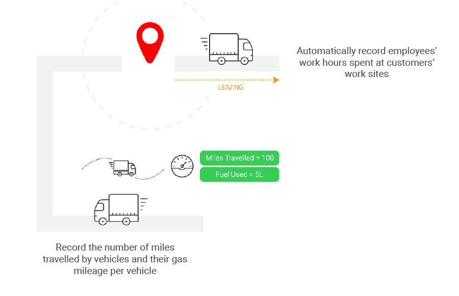 GPS tracking records mileage and time at work sites