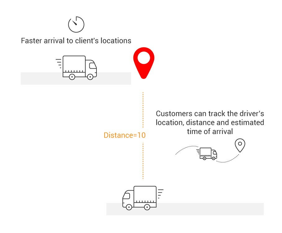 Better customer service with GPS tracking