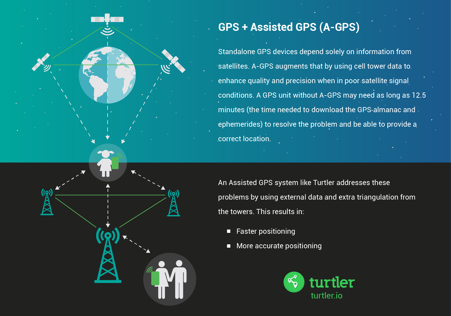 How GPS plus Assisted GPS works in devices such as Turtler Shell