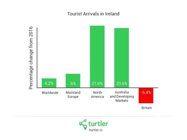 Overall tourist arrivals up