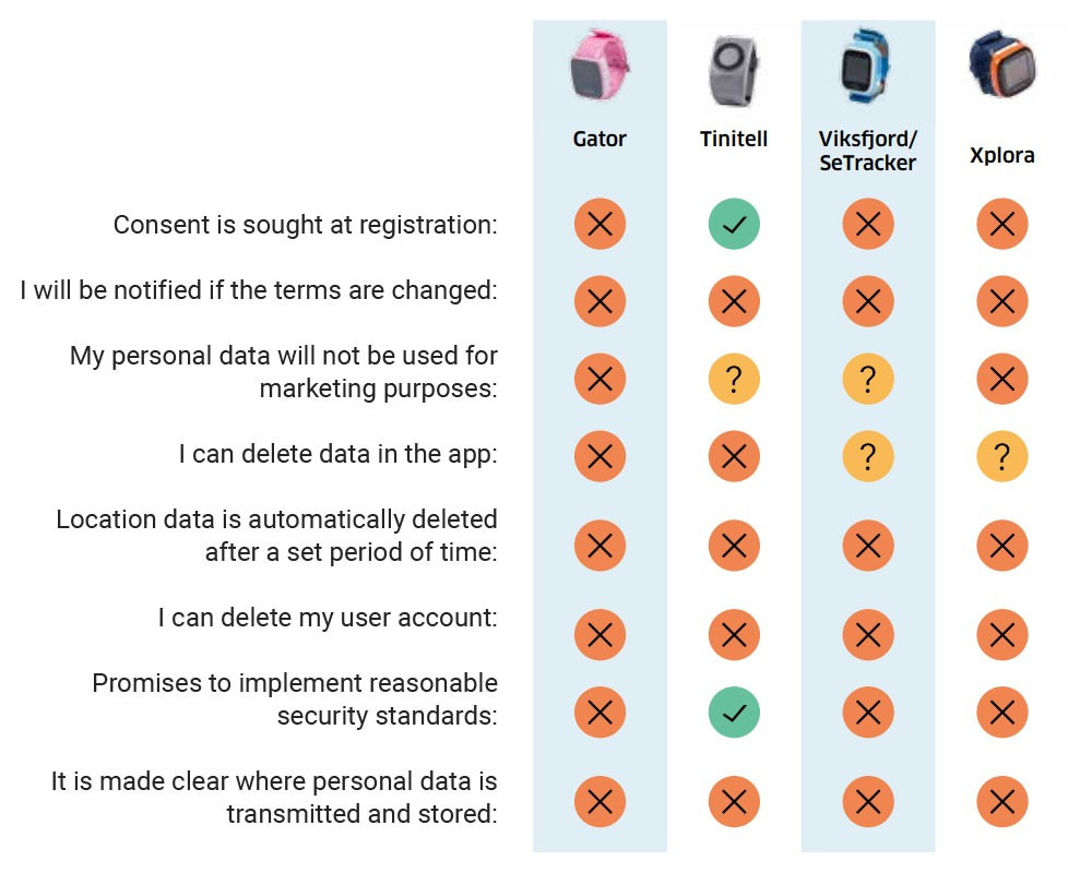 Norwegian Consumer Council summary of terms found for child smartwatches
